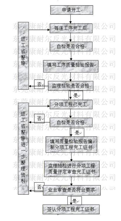 反光膜反光材料主要工程材料质量控制流程框图
